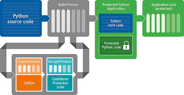Protected Python application