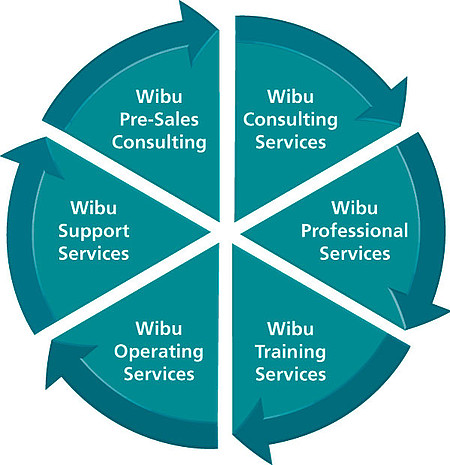 Wibu Systems Services
