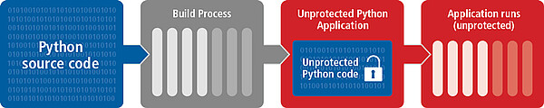 Unprotected Python application