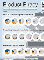 Infographic about Product Piracy