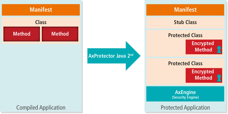 AxProtector Java 2nd Generation