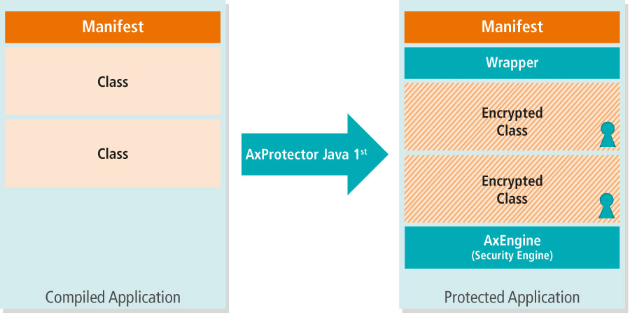AxProtector Java first generation